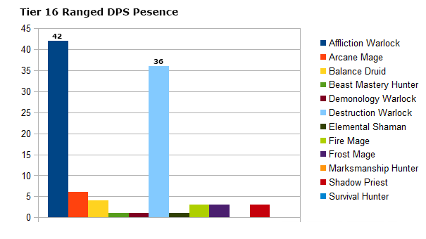 Tier 16 DPS Charts - Why you need more Warlocks in your raid!